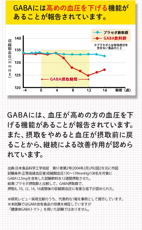 GABA含有食品摂取による血圧改善作用グラフ