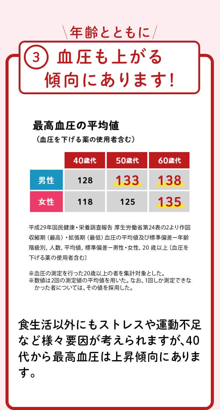 3.年齢とともに血圧も上がる傾向にあります!